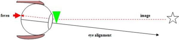 prismatic lens